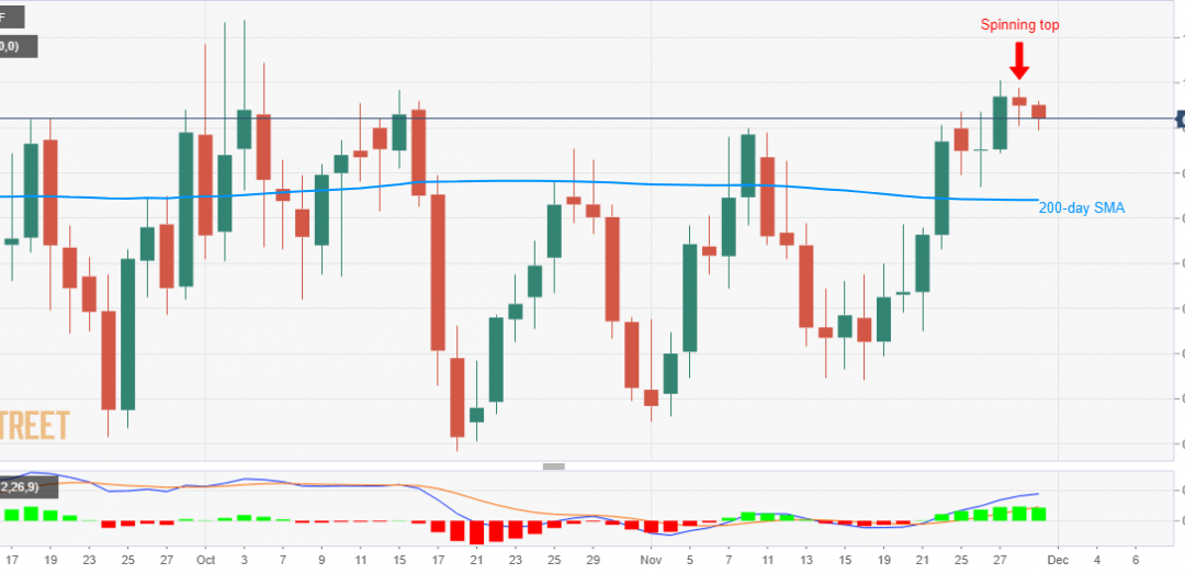 USD/CHF Technical Analysis: Sellers focused on spinning top near multi-week high