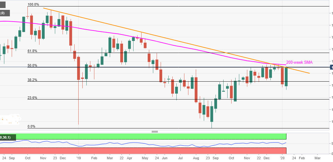 USD/JPY Technical Analysis: Weekly close beyond 109.70/75 will be a call to bulls